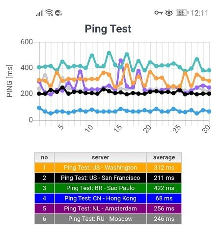 Ping test from 6 different server location with ExpressVPN