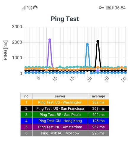 Ping Test with NordVPN