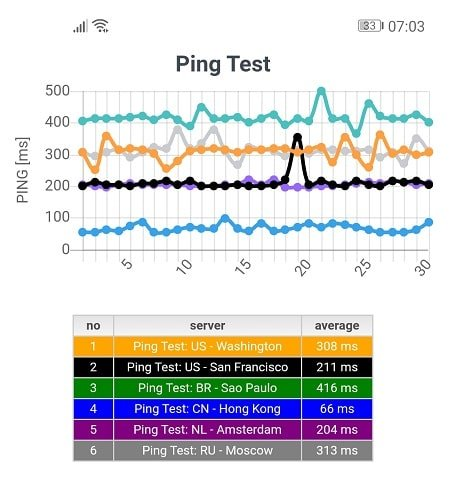 Ping Test without CyberGhost