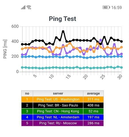Ping Test without VyprVPN